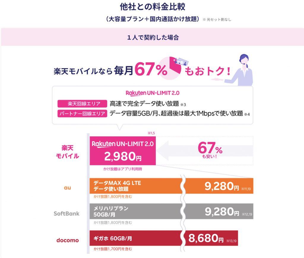 楽天モバイルUN-LIMITと3大キャリアの料金比較